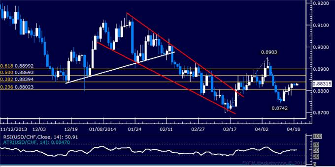 dailyclassics_usd-chf_body_Picture_6.png, Forex: USD/CHF Technical Analysis – Treading Water Near 0.91