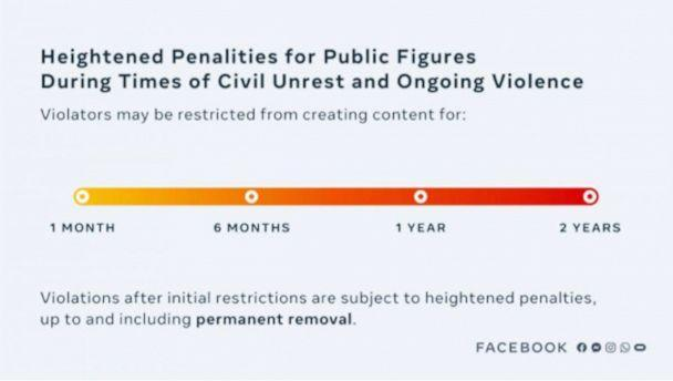 PHOTO: Heightened penalties for public figures shown in a Facebook chart. (Facebook)