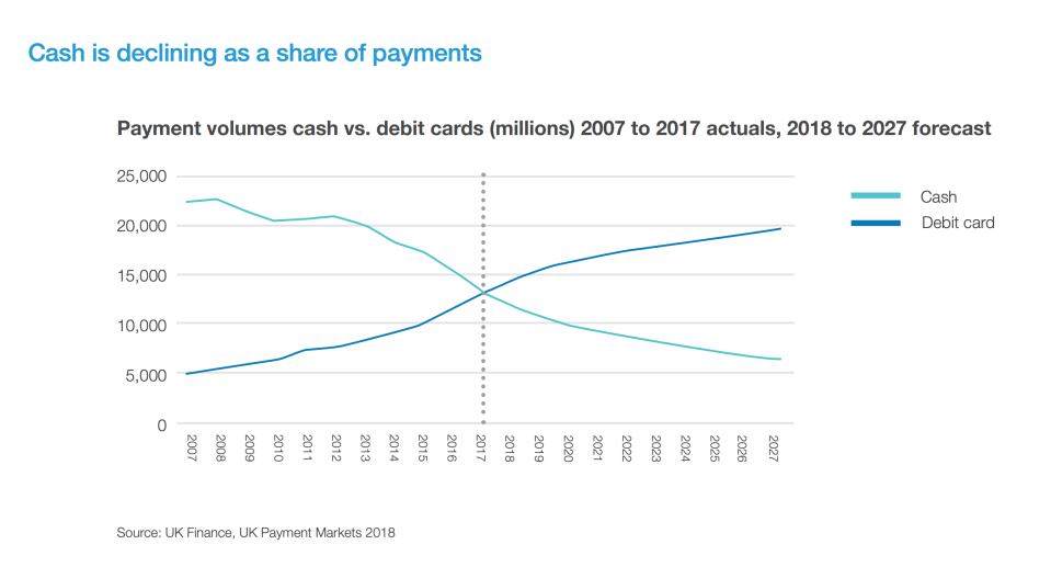 Cash use has been rapidly declining, while digital payments are on the rise. Photo: Access to Cash report