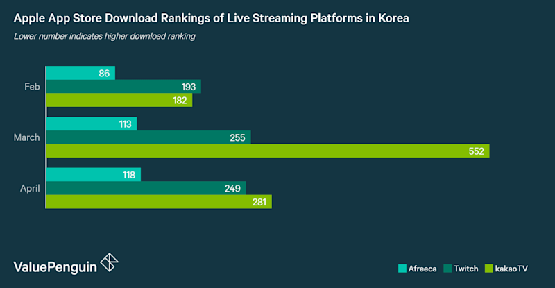 Apple App store download rankings of leading live-streaming apps in Korea: KakaoLive, AfreecaTV and Twitch