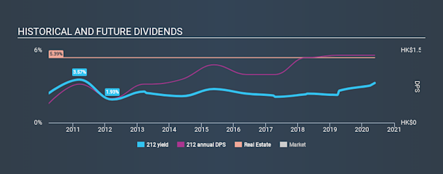 SEHK:212 Historical Dividend Yield May 24th 2020