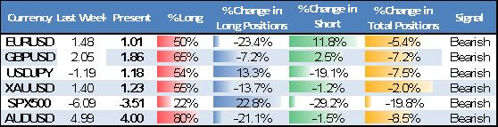 ssi_table_story_body_Picture_14.png, Warning Signs Clear - Watch for Further USD, JPY Strength, S&P Losses