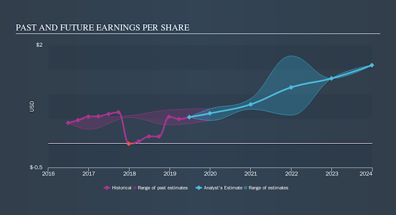 NYSE:SHAK Past and Future Earnings, October 22nd 2019