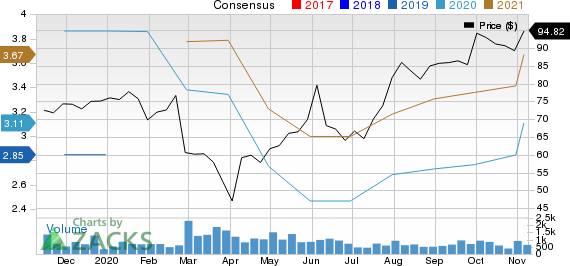 Dorman Products, Inc. Price and Consensus