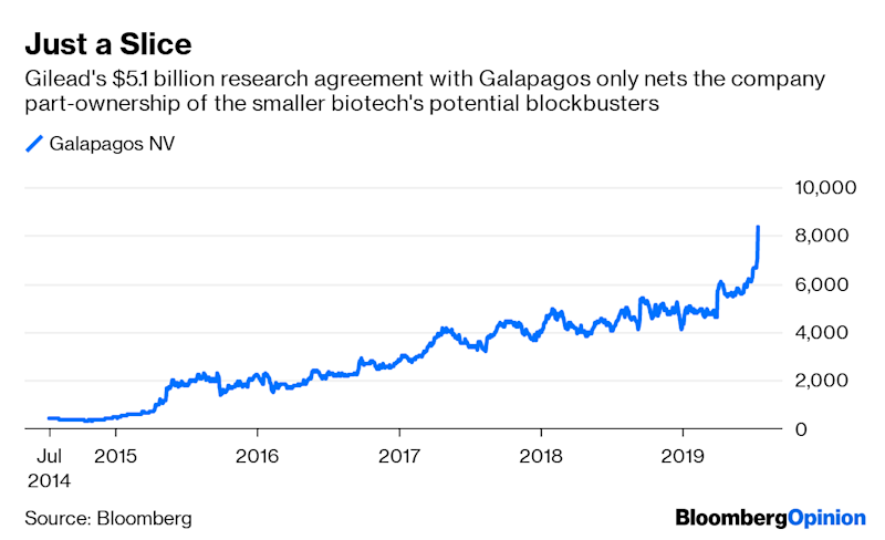 Gilead Risks Regrets on Pricey Galapagos Partnership