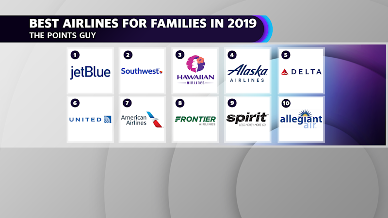 Best Airlines for Families in 2019 according to The Points Guy: 1. JetBlue Airways 2. Southwest Airlines 3. Hawaiian Airlines 4. Alaska Airlines 5. Delta Air Lines 6. United Airlines 7. American Airlines 8. Frontier 9. Spirit 10. Allegiant Air