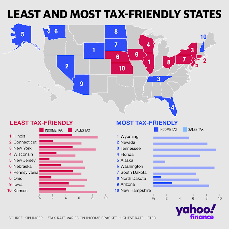 These are the least and most tax-friendly states based on a 2019 analysis from Kiplinger.