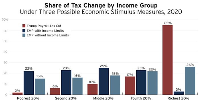 Two-thirds of Trump's payroll tax cut would go to the richest 20% of Americans