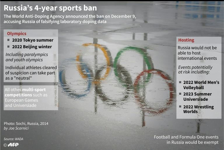Graphic outlining what the WADA sporting ban on Russian athletes means. (AFP Photo/John SAEKI)