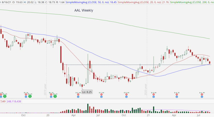 American Airlines (AAL) weekly chart with support test.