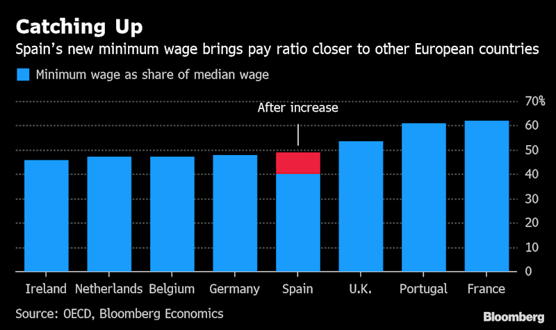 Spain Takes an Economic Gamble on an Unprecedented Wage Hike