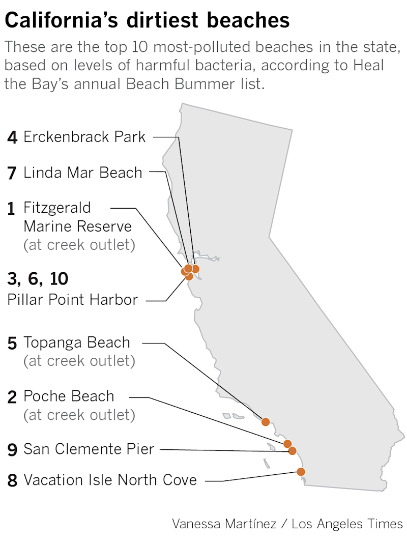 California's 10 most-polluted beaches