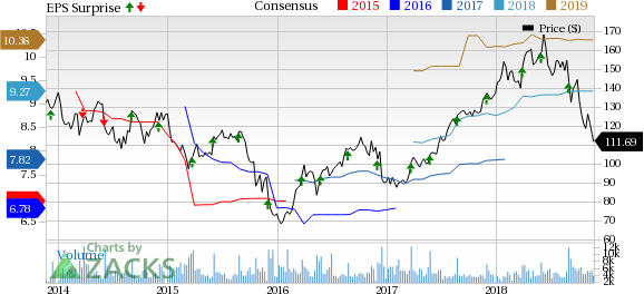 c8fbff8d Will Brand Strength Drive PVH Corp's (PVH) Earnings in Q3?