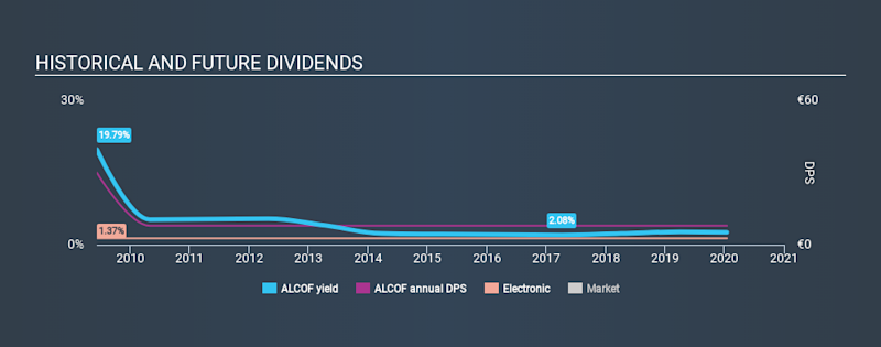 ENXTPA:ALCOF Historical Dividend Yield, January 16th 2020