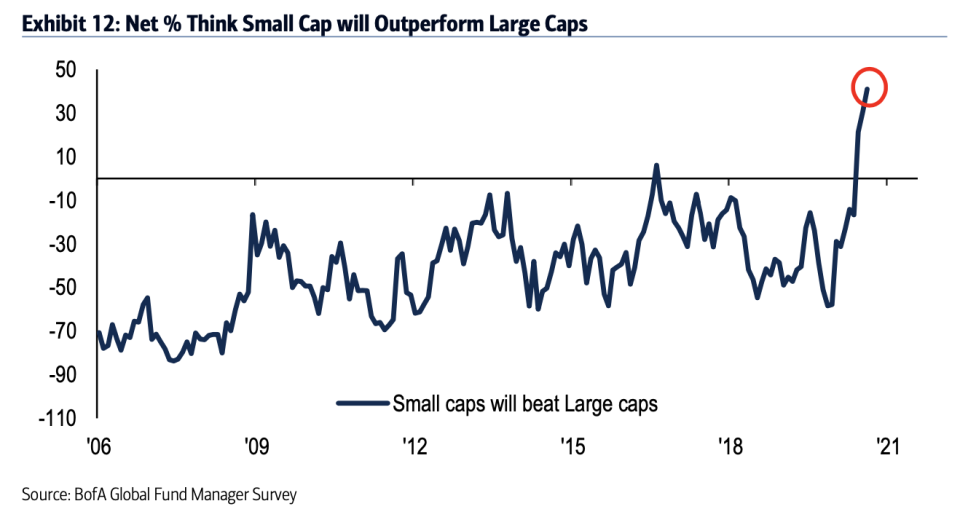 Bank of America's latest global fund manager survey shows expectations for small cap stocks continues to be at a record high. (Source: Bank of America Global Research)