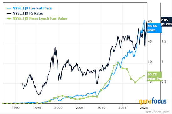 5 Cyclical Companies Trading With Low Price-Sales Ratios