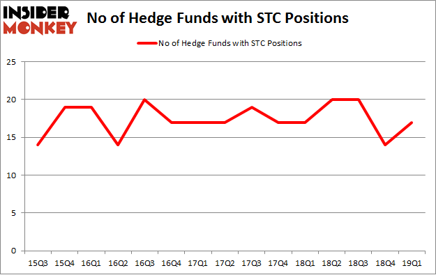 No of Hedge Funds with STC Positions