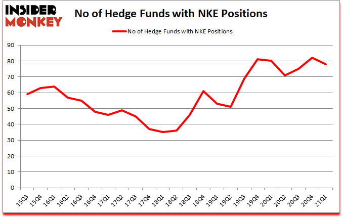 Is NKE A Good Stock To Buy?