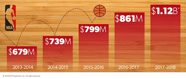 Estimated NBA sponsorship spend, 2013-2018 (via ESP Properties)