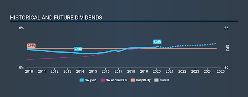 ENXTPA:SW Historical Dividend Yield, January 26th 2020