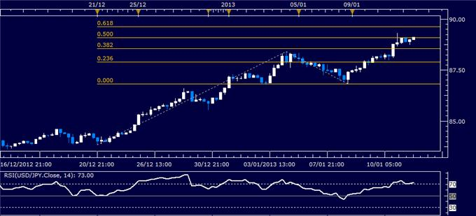 Forex_Analysis_USDJPY_Chart_Hints_at_Pullback_body_Picture_1.png, Forex Analysis: USD/JPY Chart Hints at Pullback