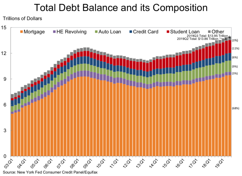 Household debt is up.
