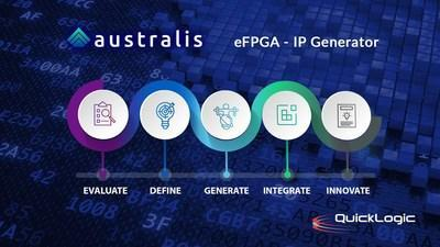 QuickLogic's Australis - eFPGA IP Generator QuickLogic utilizes the Australis eFPGA IP Generator to provide ASIC/SoC developers an easy, highly automated way to define and implement customized eFPGA IP for their projects.