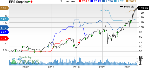Jacobs Engineering Group Inc. Price, Consensus and EPS Surprise
