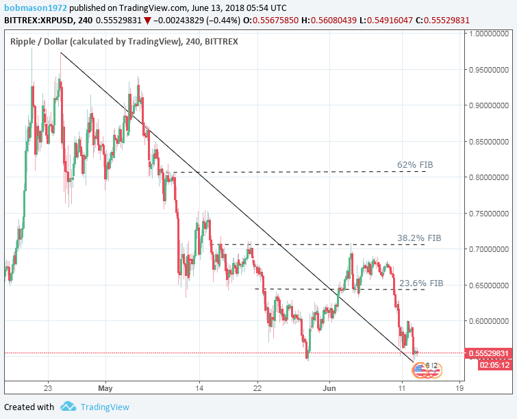 XRP/USD 13/06/18 Hourly Chart
