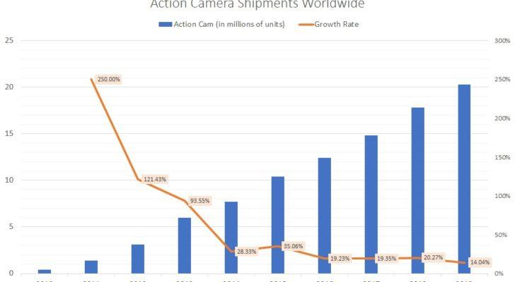Action camera shipments worldwide
