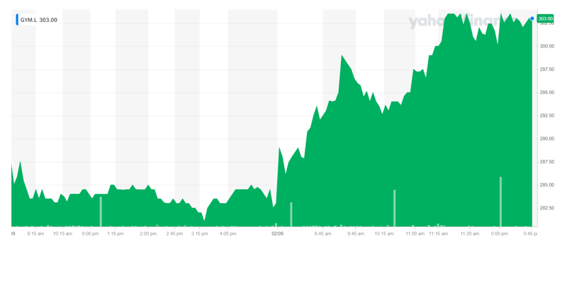 The Gym Group's share price was up on Thursday. Chart: Yahoo Finance UK