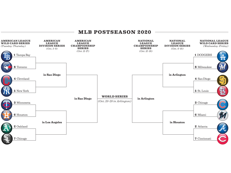 The 2020 MLB postseason bracket.