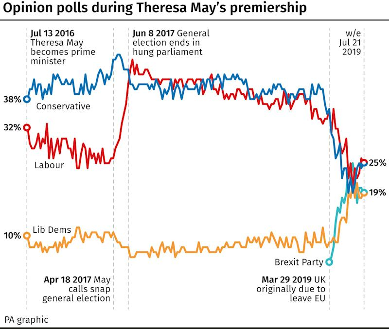 Opinion polls during Theresa May's premiership. (PA)