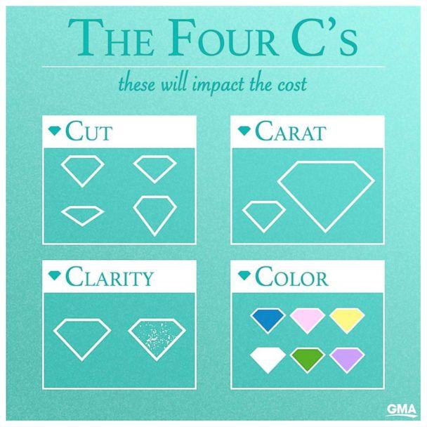 The Four C's (GMA)