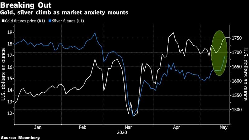 Gold, Silver Race Higher on Fear ofSecond Virus Wave