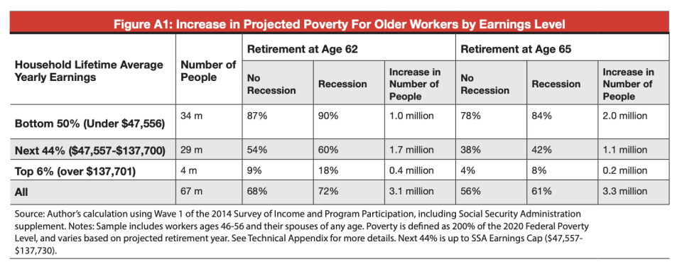 More older workers could end up retiring poor because of the economic effects of the pandemic, according to one study.