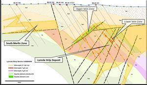 Cross-section along Lynnda Strip oxide deposits, showing large low-grade zone (shaded orange) and high-grade upper and lower vein zones