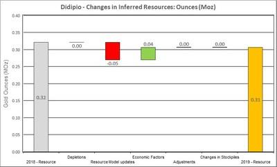 Figure 17: Changes to Didipio Inferred Resources (CNW Group/OceanaGold Corporation)