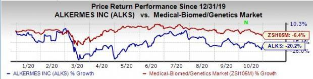 Alkermes Alks Beats On Q3 Earnings Sales Lifts Guidance