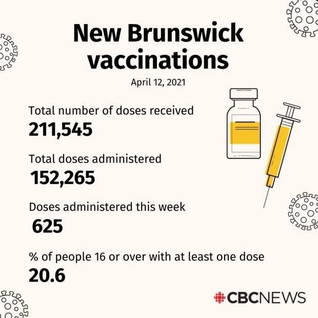 A total of 136,494 New Brunswickers have received one dose of the COVID-19 vaccine so far.