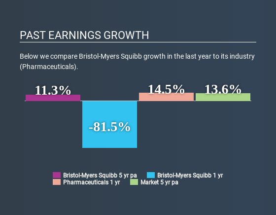 NYSE:BMY Past Earnings Growth July 9th 2020