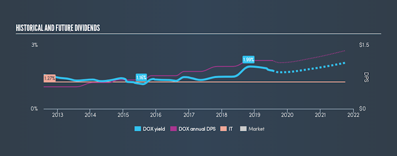 NasdaqGS:DOX Historical Dividend Yield, July 18th 2019