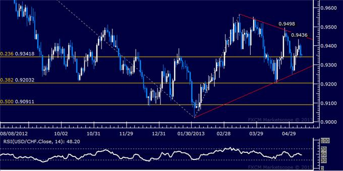 Forex_USDCHF_Technical_Analysis_05.09.2013_body_Picture_5.png, USD/CHF Technical Analysis 05.09.2013