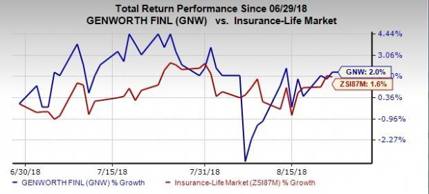 Value Picks From Top-Ranked Life Insurance Industry:Genworth Financial (GNW)