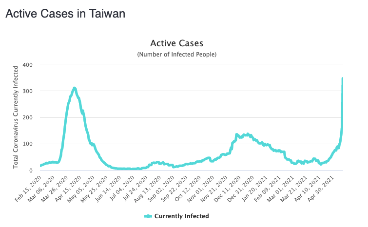 Taiwan's surge in cases is its biggest since the pandemic began. Source: Worldometers