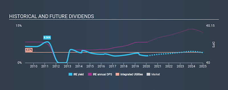 BIT:IRE Historical Dividend Yield, January 24th 2020