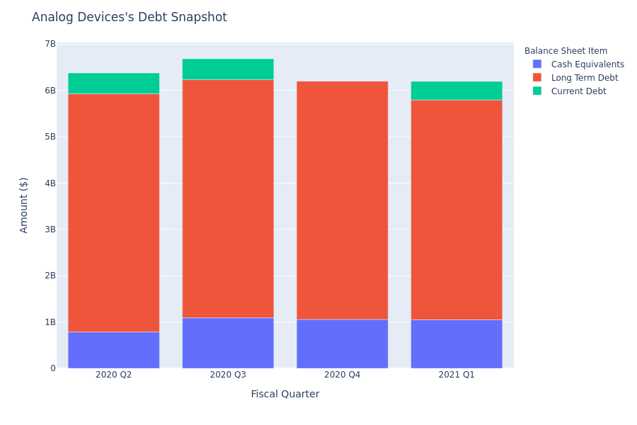 What Does Analog Devices's Debt Look Like?