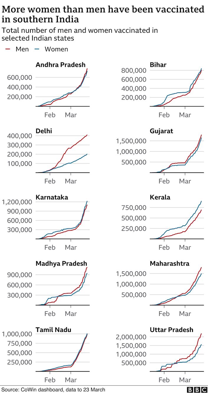 Women are vaccinated more than men in southern India