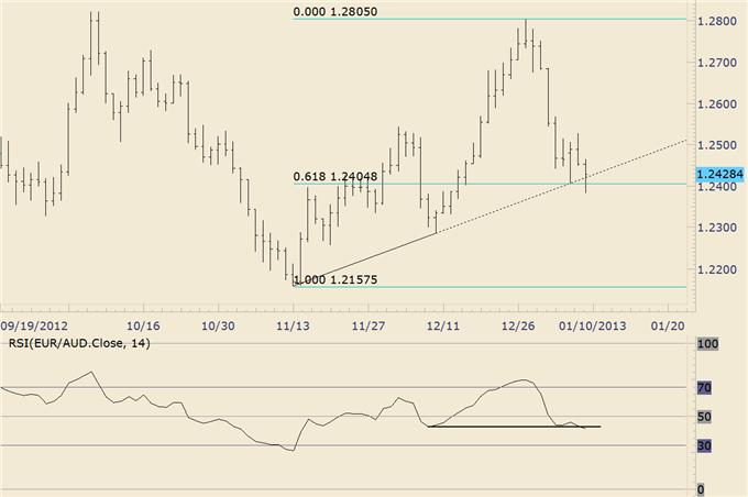 Forex_Trading_EURAUD_Trendline_and_Fiboncci_Level_in_Play_Again__body_euraud.png, Forex Trading: EUR/AUD Trendline and Fiboncci Level in Play Again