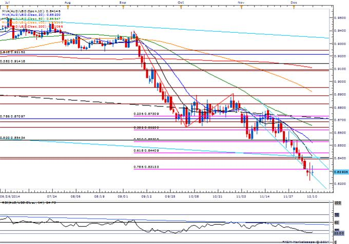 AUD/USD to Face Larger Rebound on Upbeat Australia Employment Report